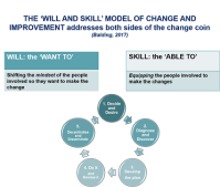 The Will and Skill Change Model
