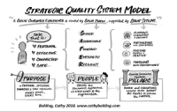 The Strategic Quality System Model